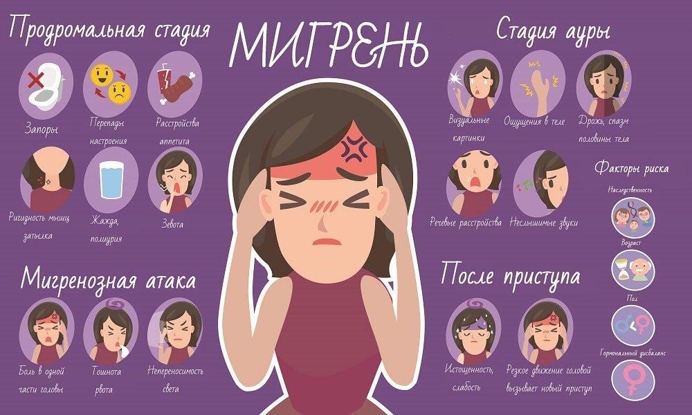 Периоды мигрени